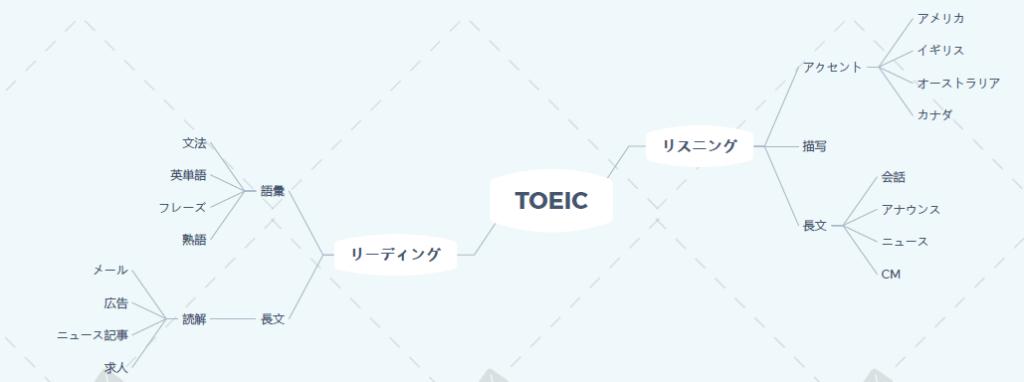 TOEIC勉強方法
